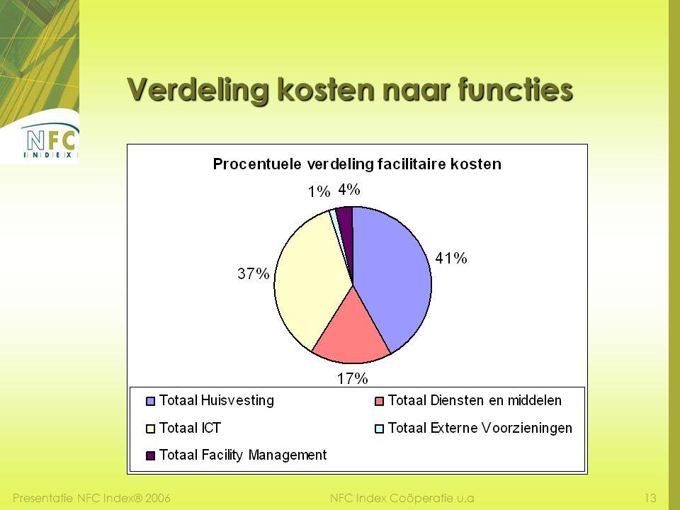Presentatie NFC Index® 200613NFC Index Coöperatie u.a Verdeling kosten naar functies