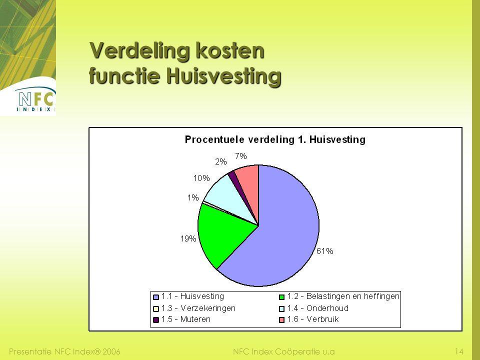 Presentatie NFC Index® 200614NFC Index Coöperatie u.a Verdeling kosten functie Huisvesting