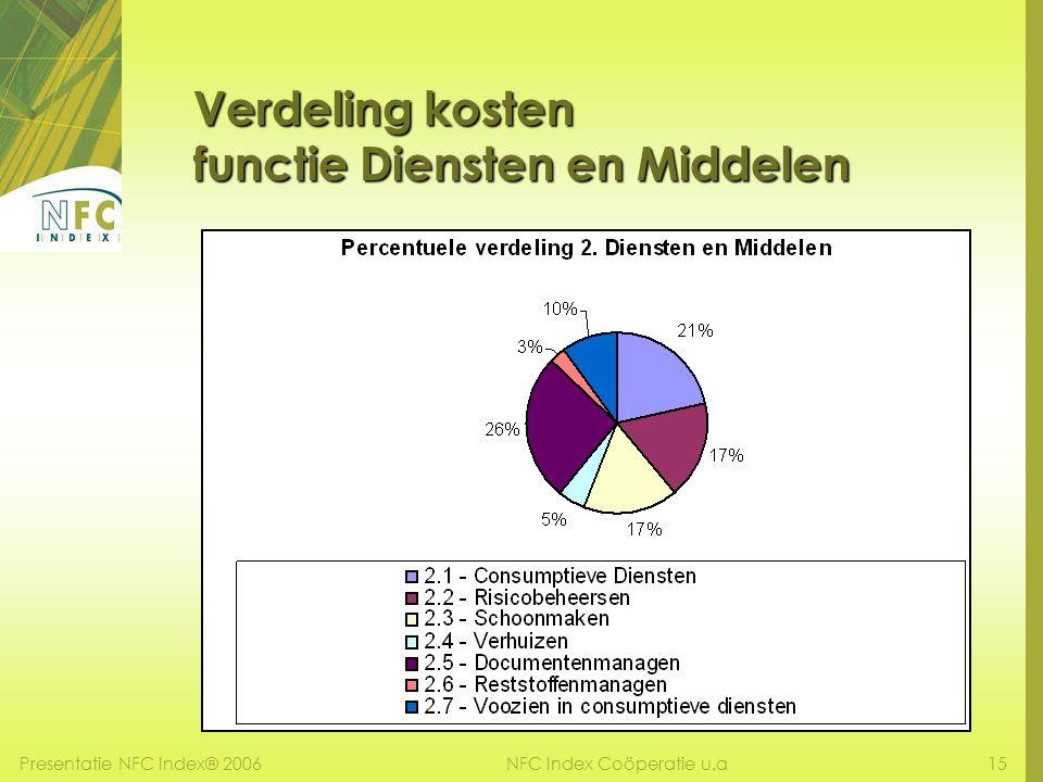 Presentatie NFC Index® 200615NFC Index Coöperatie u.a Verdeling kosten functie Diensten en Middelen