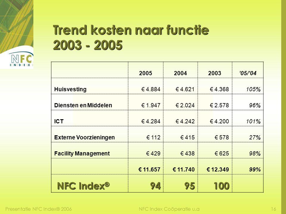 Presentatie NFC Index® 200616NFC Index Coöperatie u.a Trend kosten naar functie 2003 - 2005 200520042003'05/'04 Huisvesting€ 4.884€ 4.621€ 4.368105% Diensten en Middelen€ 1.947€ 2.024€ 2.57896% ICT€ 4.284€ 4.242€ 4.200101% Externe Voorzieningen€ 112€ 415€ 57827% Facility Management€ 429€ 438€ 62598% € 11.657€ 11.740€ 12.34999% NFC Index ® NFC Index ®9495100