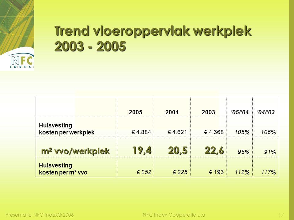 Presentatie NFC Index® 200617NFC Index Coöperatie u.a Trend vloeroppervlak werkplek 2003 - 2005 200520042003'05/'04'04/'03 Huisvesting kosten per werkplek€ 4.884€ 4.621€ 4.368105%106% m 2 vvo/werkplek m 2 vvo/werkplek19,420,522,6 95%91% Huisvesting kosten per m² vvo€ 252€ 225€ 193112%117%