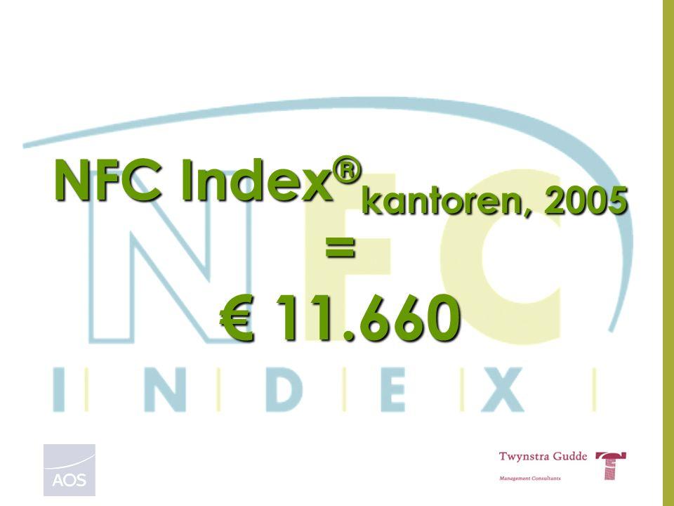 Presentatie NFC Index® 200618NFC Index Coöperatie u.a NFC Index ® kantoren, 2005 = € 11.660