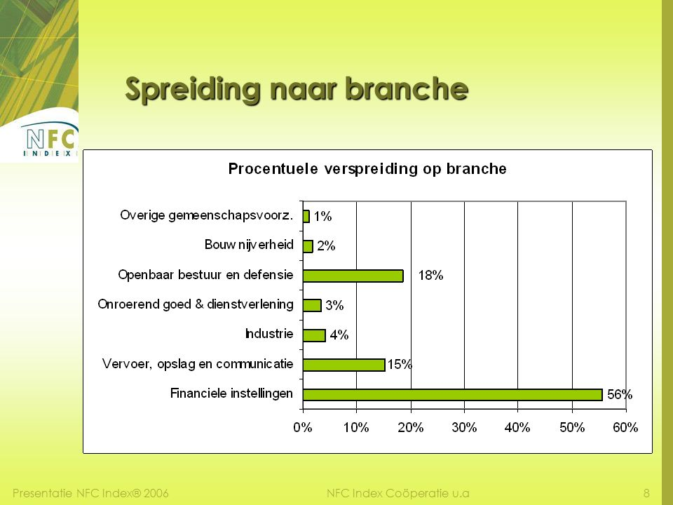 Presentatie NFC Index® 20068NFC Index Coöperatie u.a Spreiding naar branche