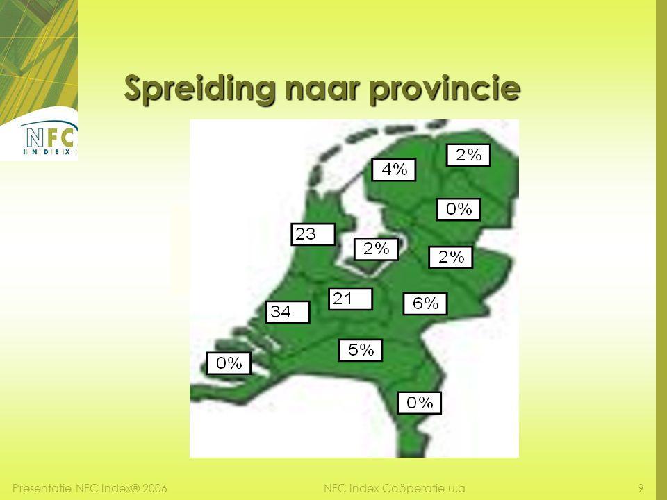Presentatie NFC Index® 20069NFC Index Coöperatie u.a Spreiding naar provincie