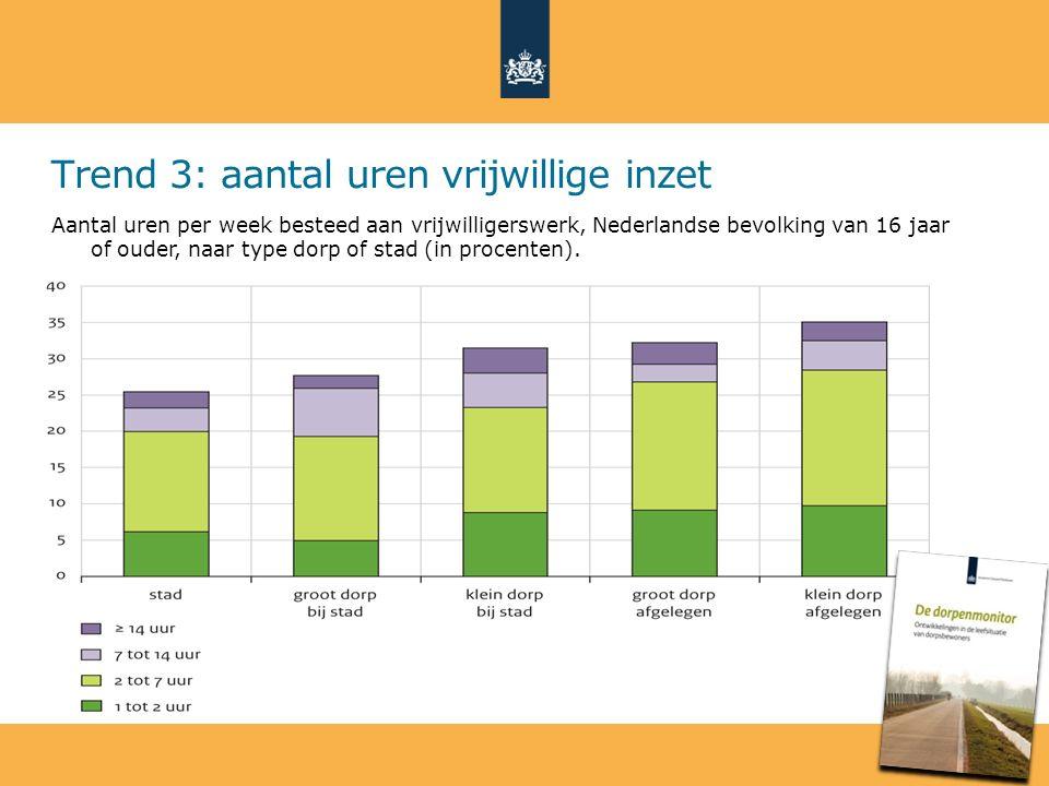 Trend 3: aantal uren vrijwillige inzet Aantal uren per week besteed aan vrijwilligerswerk, Nederlandse bevolking van 16 jaar of ouder, naar type dorp