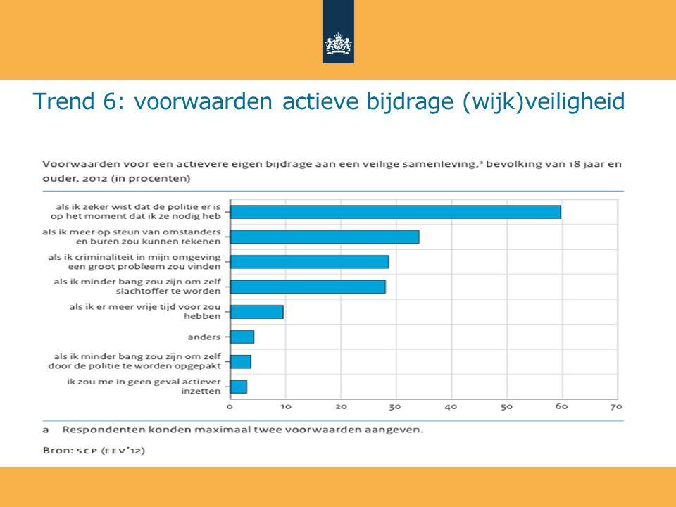 Trend 6: voorwaarden actieve bijdrage (wijk)veiligheid