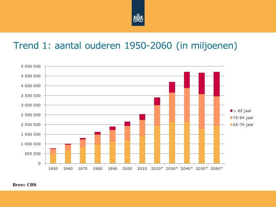 Trend 1: aantal ouderen 1950-2060 (in miljoenen) Bron: CBS