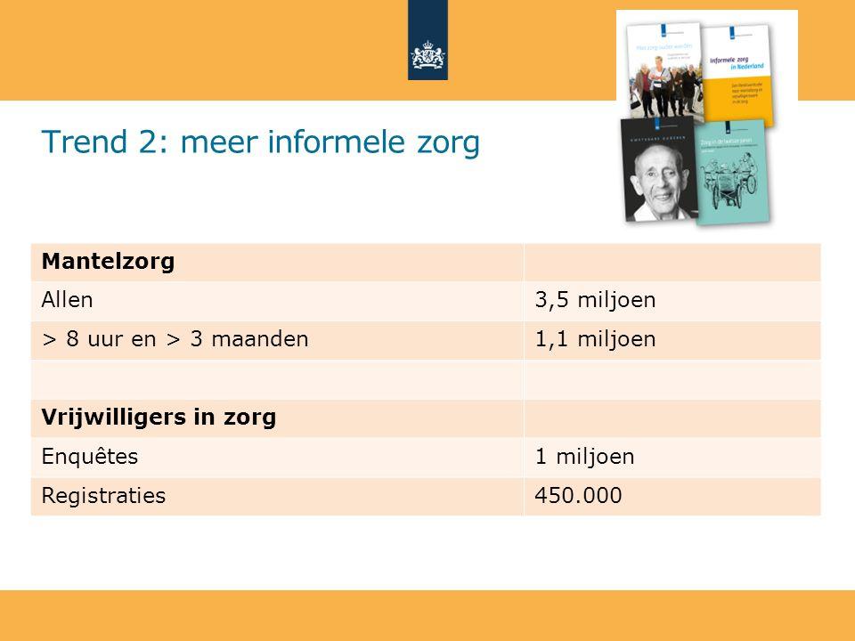 Trend 2: meer informele zorg Mantelzorg Allen3,5 miljoen > 8 uur en > 3 maanden1,1 miljoen Vrijwilligers in zorg Enquêtes1 miljoen Registraties450.000
