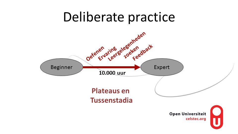 BeginnerExpert 10.000 uur Feedback Ervaring Oefenen Plateaus en Tussenstadia Leergelegenheden zoeken Deliberate practice