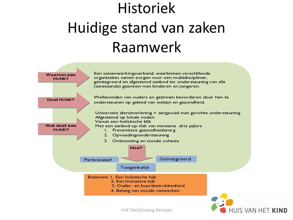 Historiek Huidige stand van zaken Raamwerk HvK Welzijnszorg Kempen2
