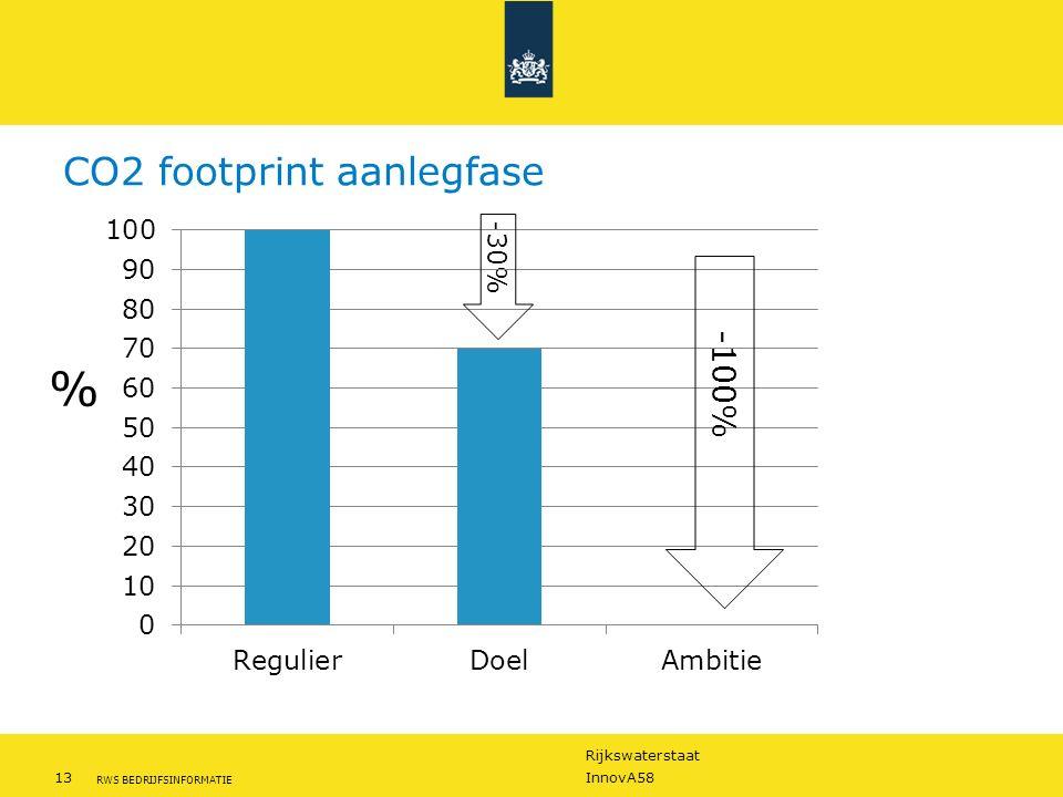 Rijkswaterstaat 13InnovA58 RWS BEDRIJFSINFORMATIE CO2 footprint aanlegfase -30% -100% %