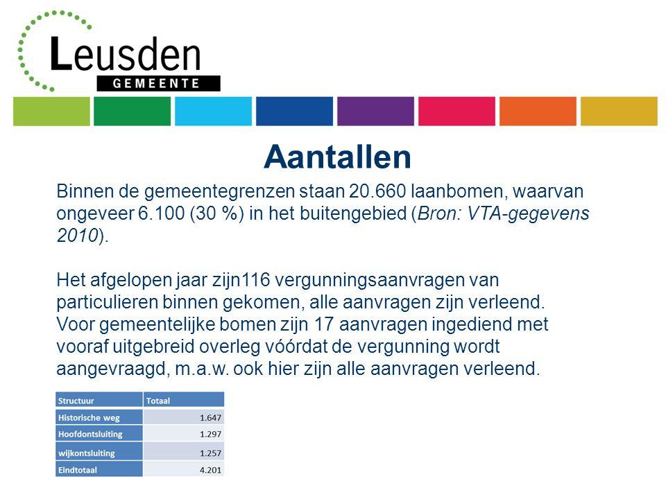 Aantallen Binnen de gemeentegrenzen staan 20.660 laanbomen, waarvan ongeveer 6.100 (30 %) in het buitengebied (Bron: VTA-gegevens 2010).
