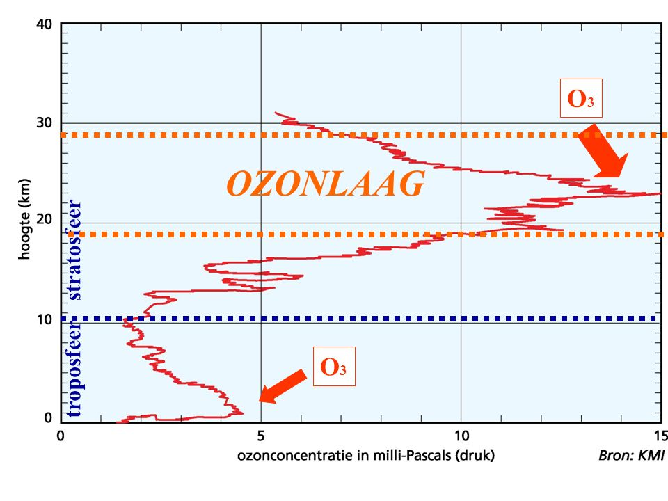 troposfeer stratosfeer O3O3 O3O3 OZONLAAG