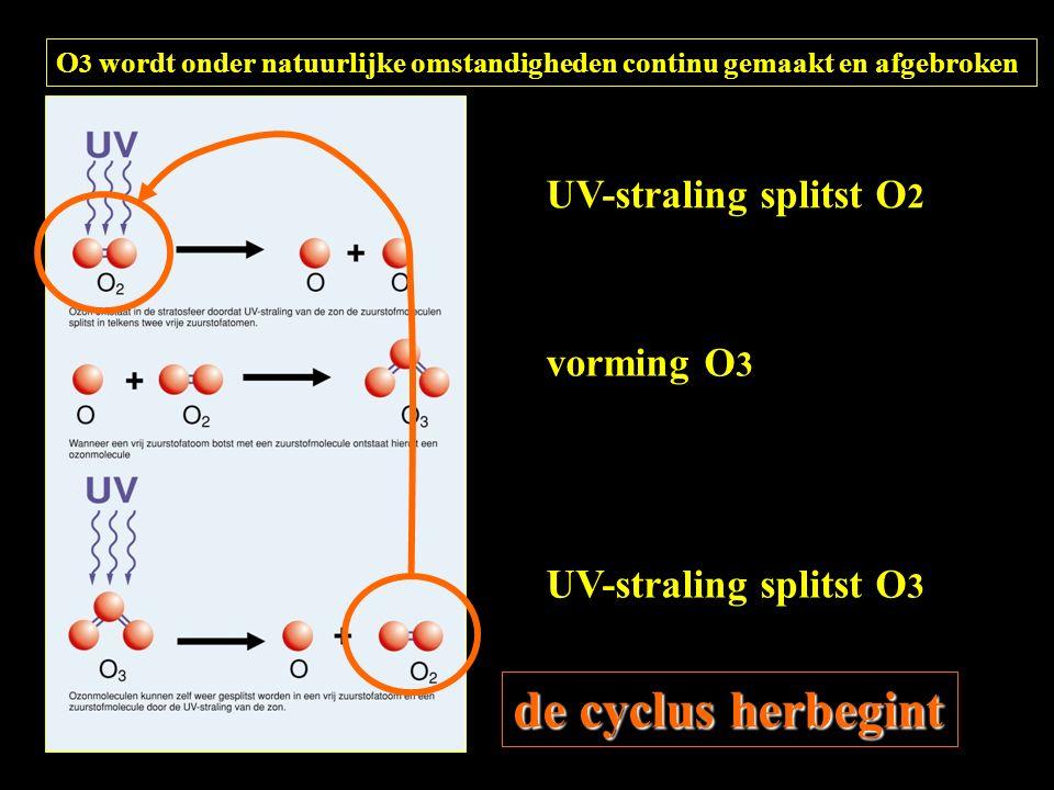O 3 wordt onder natuurlijke omstandigheden continu gemaakt en afgebroken UV-straling splitst O 2 vorming O 3 UV-straling splitst O 3 de cyclus herbegint