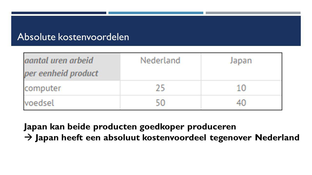 Absolute kostenvoordelen Japan kan beide producten goedkoper produceren  Japan heeft een absoluut kostenvoordeel tegenover Nederland