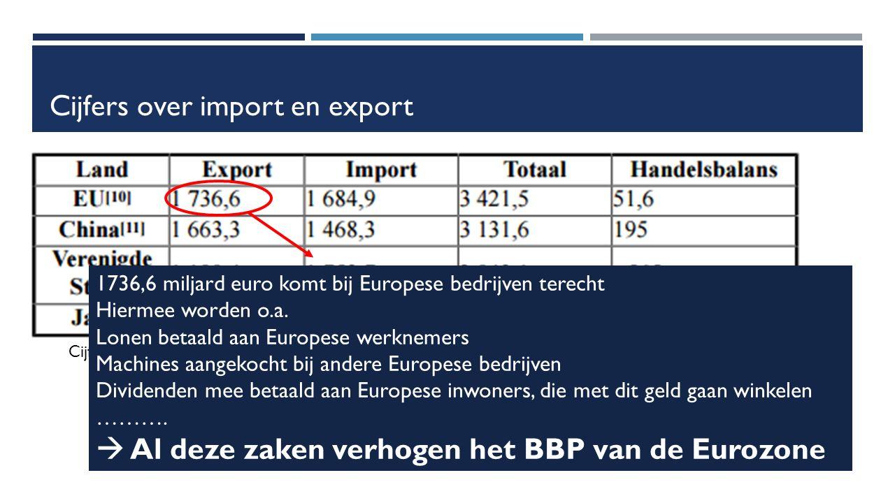 Cijfers over import en export Cijfer 2016 in miljarden euro* 1736,6 miljard euro komt bij Europese bedrijven terecht Hiermee worden o.a.