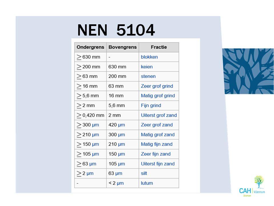 NEN 5104