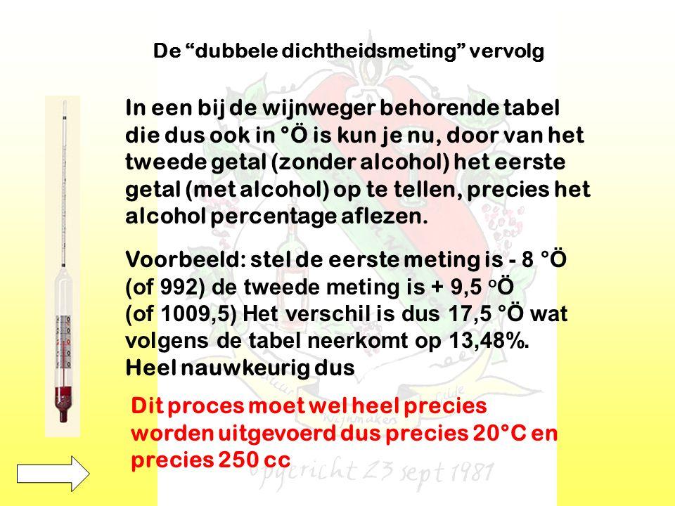 De dubbele dichtheidsmeting vervolg In een bij de wijnweger behorende tabel die dus ook in °Ö is kun je nu, door van het tweede getal (zonder alcohol) het eerste getal (met alcohol) op te tellen, precies het alcohol percentage aflezen.