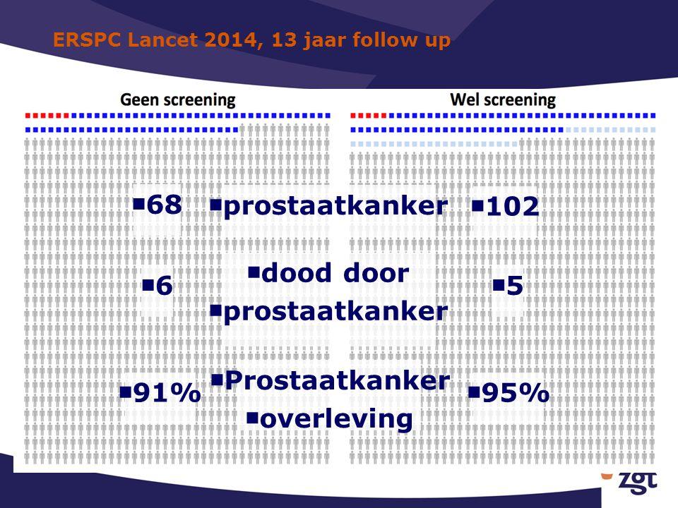 ERSPC Lancet 2014, 13 jaar follow up ■ prostaatkanker ■ dood door ■ prostaatkanker ■ Prostaatkanker ■ overleving ■ 91% ■ 95% ■5■5 ■6■6 ■ 102 ■ 68