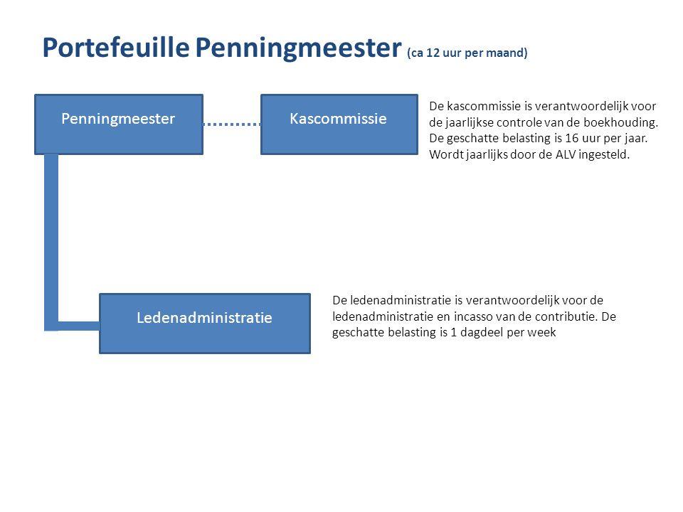 Portefeuille Penningmeester (ca 12 uur per maand) Penningmeester Ledenadministratie Kascommissie De kascommissie is verantwoordelijk voor de jaarlijkse controle van de boekhouding.