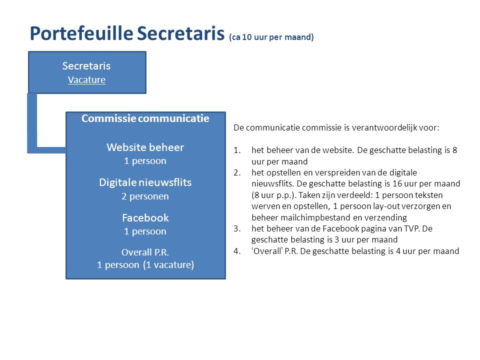 Portefeuille Secretaris (ca 10 uur per maand) Secretaris Vacature Commissie communicatie Website beheer 1 persoon Digitale nieuwsflits 2 personen Facebook 1 persoon Overall P.R.