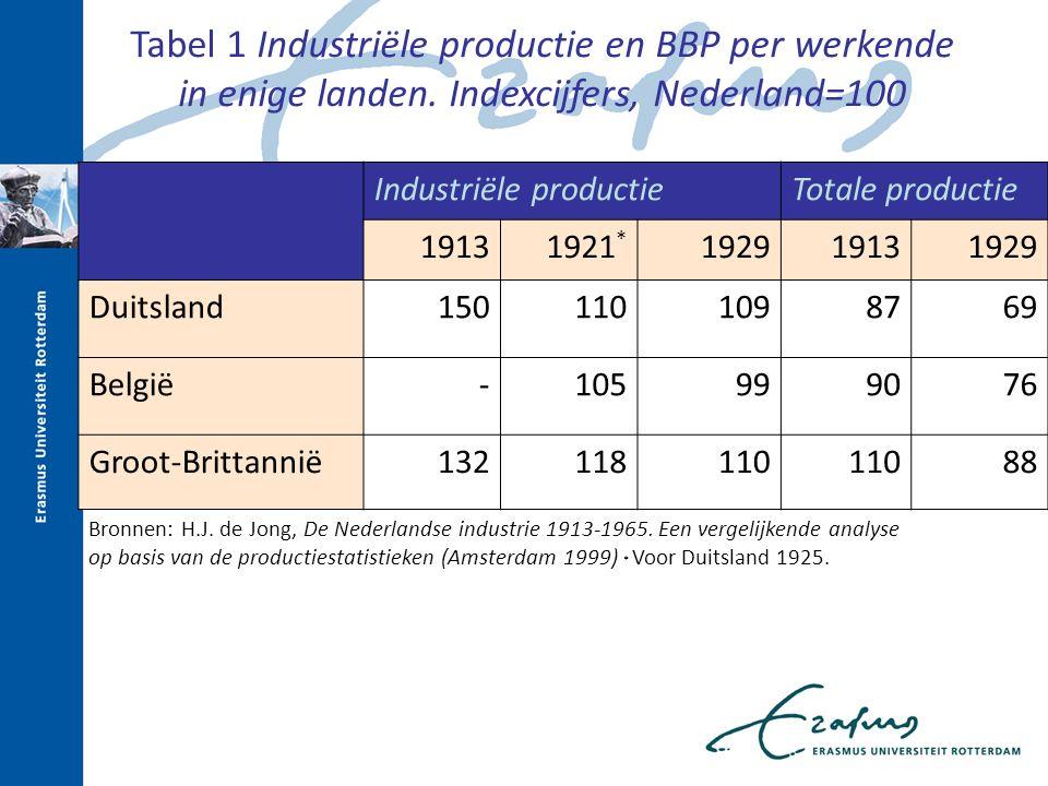 Tabel 1 Industriële productie en BBP per werkende in enige landen. Indexcijfers, Nederland=100 Industriële productieTotale productie 19131921 * 192919