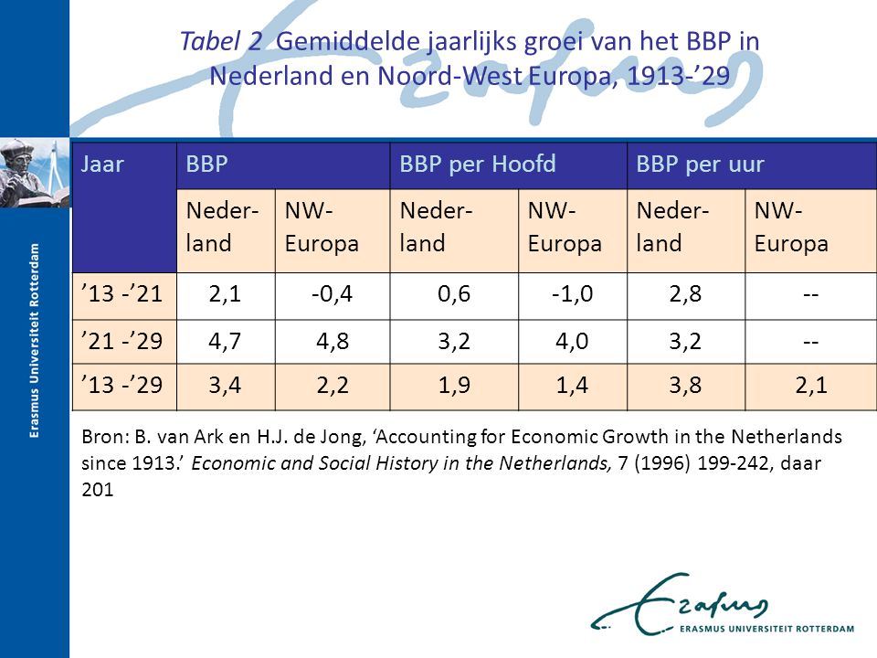 JaarBBPBBP per HoofdBBP per uur Neder- land NW- Europa Neder- land NW- Europa Neder- land NW- Europa '13 -'212,1-0,40,6-1,02,8-- '21 -'294,74,83,24,03,2-- '13 -'293,42,21,91,43,82,1 Bron: B.