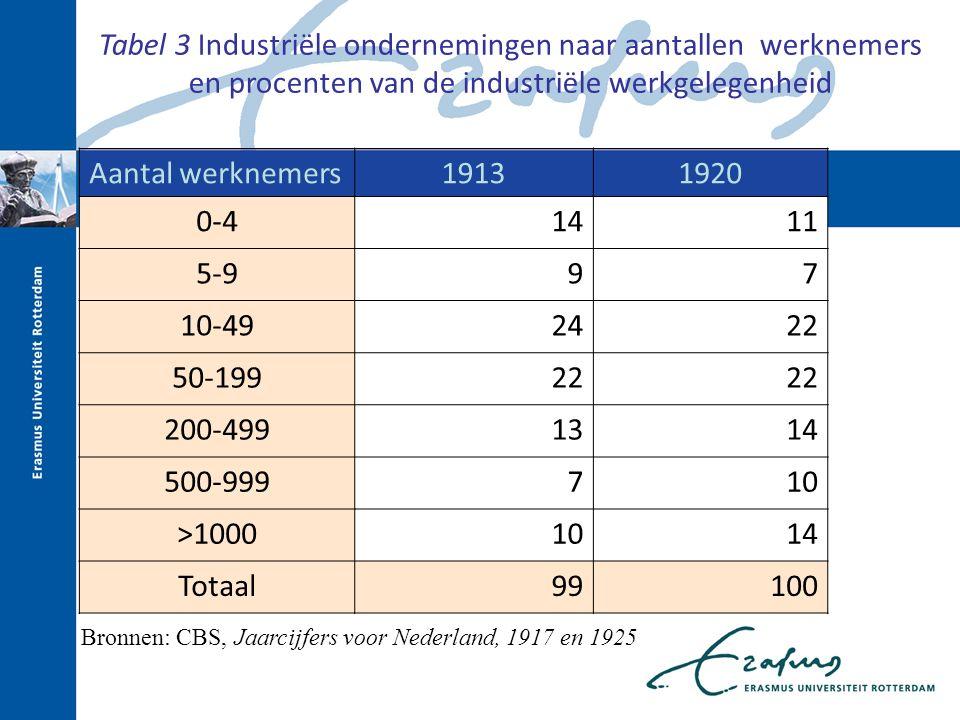 Bronnen: CBS, Jaarcijfers voor Nederland, 1917 en 1925 Aantal werknemers19131920 0-41411 5-997 10-492422 50-19922 200-4991314 500-999710 >10001014 Totaal99100 Tabel 3 Industriële ondernemingen naar aantallen werknemers en procenten van de industriële werkgelegenheid