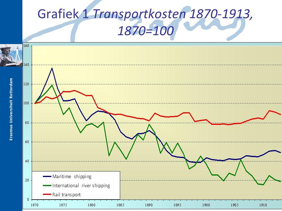 Grafiek 1 Transportkosten 1870-1913, 1870=100