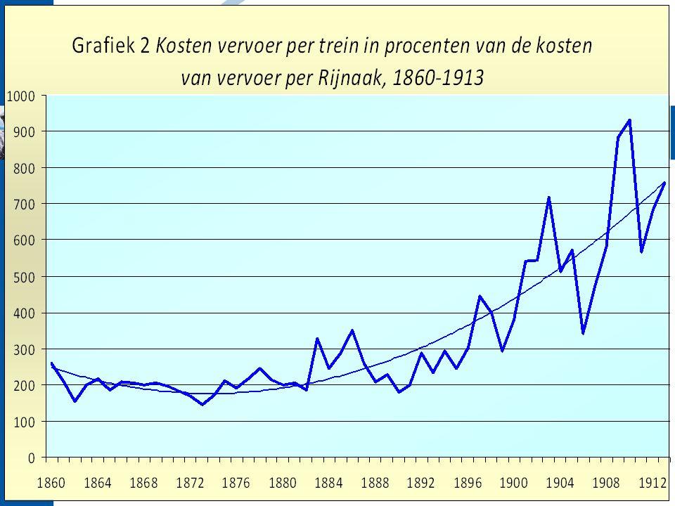 Na 1918: economie versterkt –Grote bedrijven gebruiken monetaire failliet in vnml.