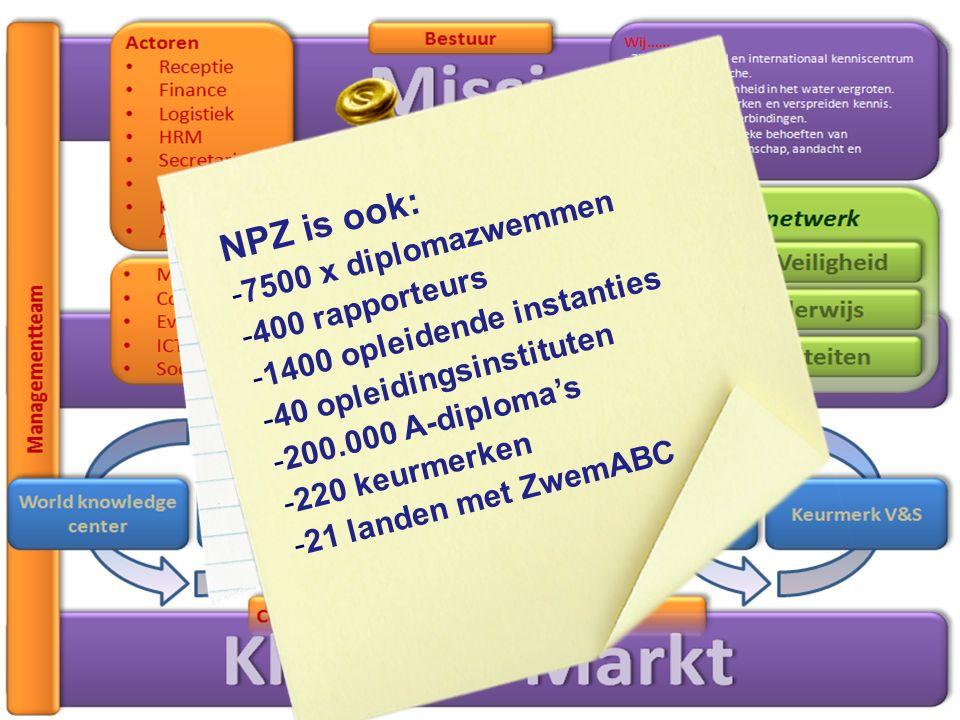 Powered by: NPZ is ook: - 7500 x diplomazwemmen - 400 rapporteurs - 1400 opleidende instanties - 40 opleidingsinstituten - 200.000 A-diploma's - 220 keurmerken - 21 landen met ZwemABC