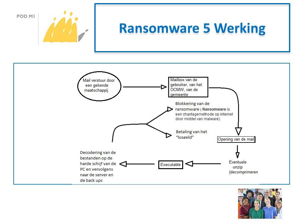 Ransomware 5 Werking