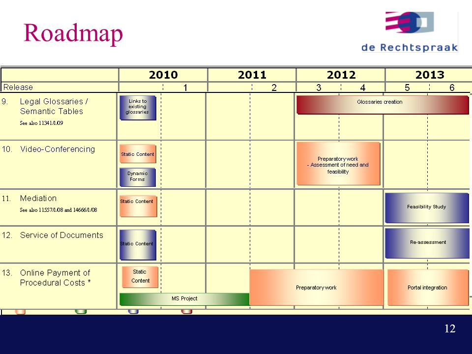 12 Roadmap
