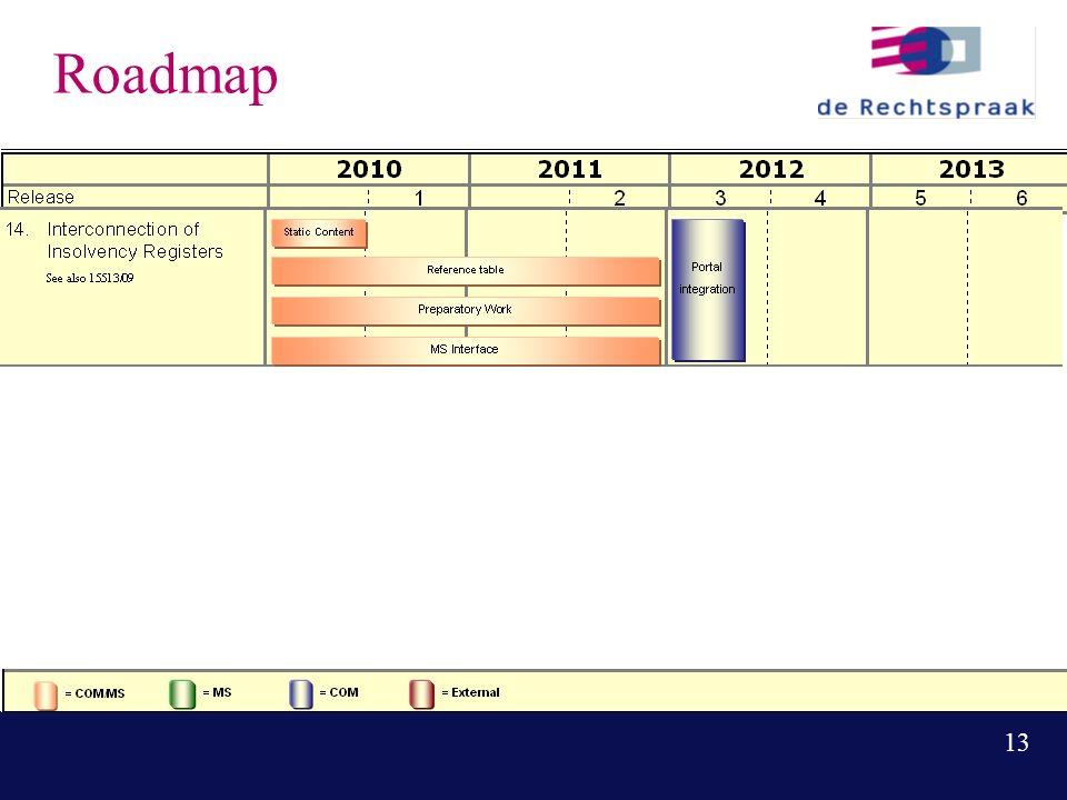 13 Roadmap