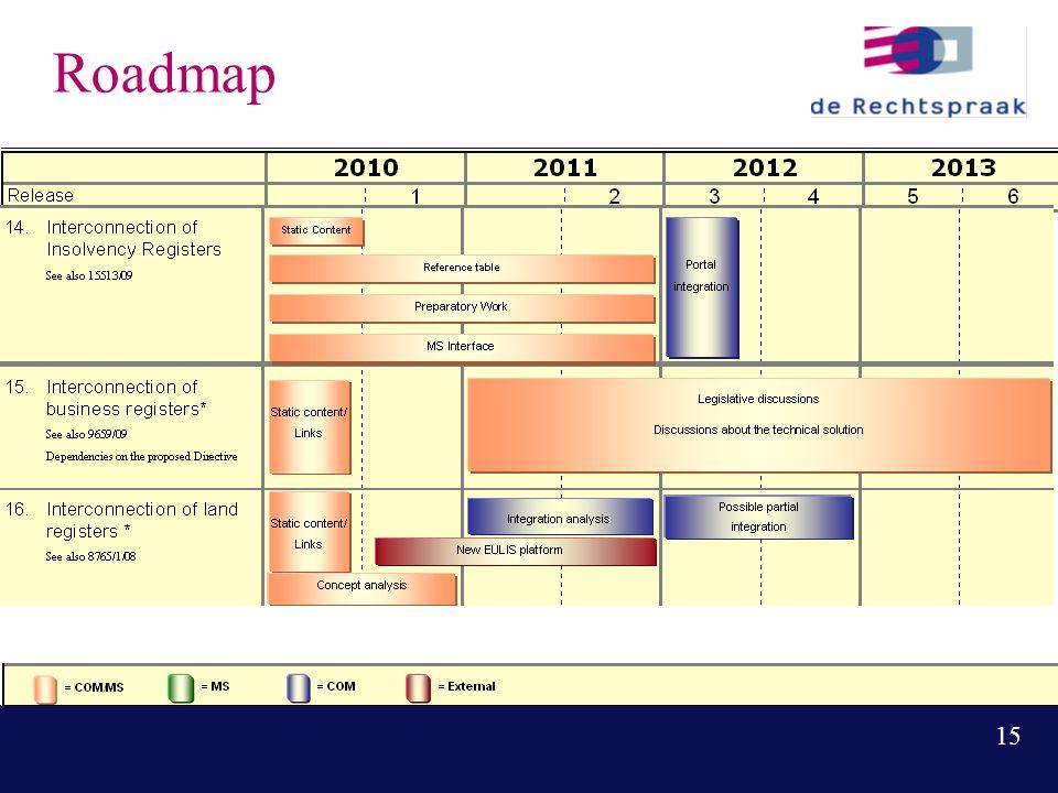15 Roadmap
