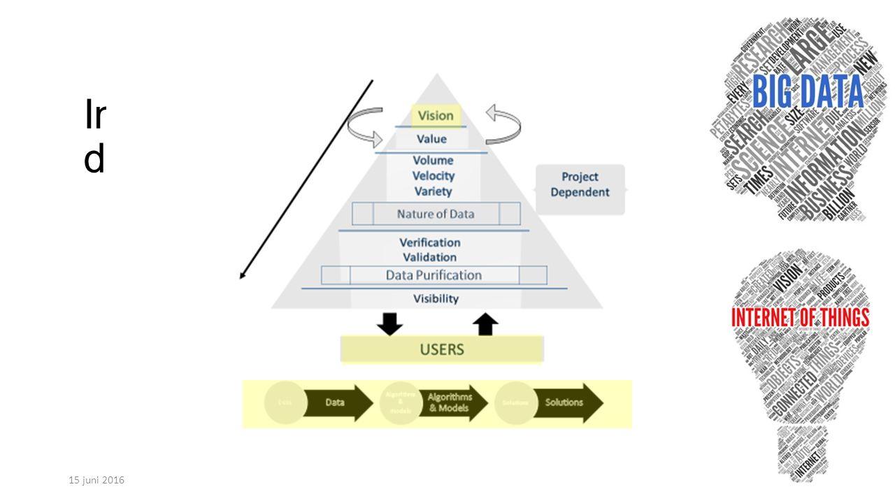 Informatie / data veel snel verscheidenheid variatie betrouwbaarheid interactie (visualisatie) waarde 15 juni 201616