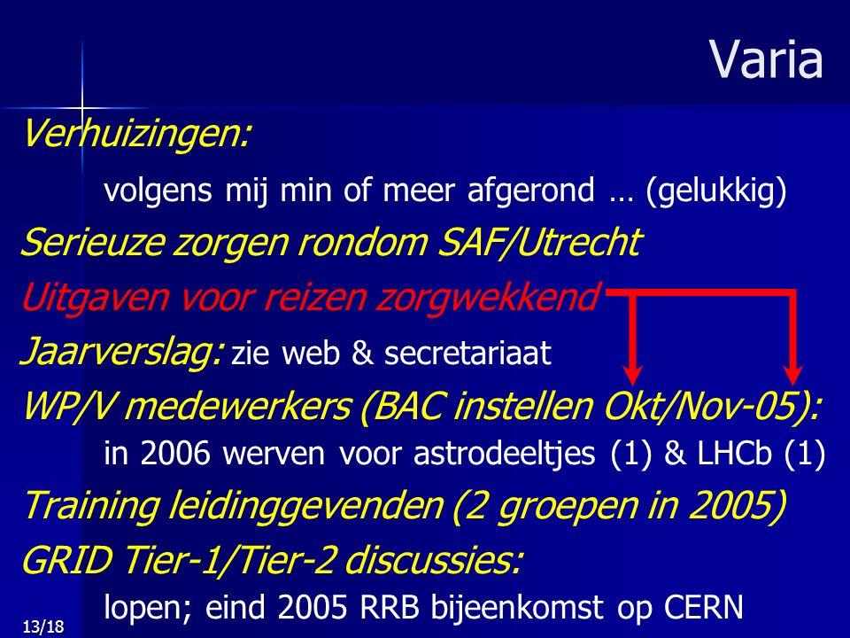 13/18 Varia Verhuizingen: volgens mij min of meer afgerond … (gelukkig) Serieuze zorgen rondom SAF/Utrecht Uitgaven voor reizen zorgwekkend Jaarverslag: zie web & secretariaat WP/V medewerkers (BAC instellen Okt/Nov-05): in 2006 werven voor astrodeeltjes (1) & LHCb (1) Training leidinggevenden (2 groepen in 2005) GRID Tier-1/Tier-2 discussies: lopen; eind 2005 RRB bijeenkomst op CERN