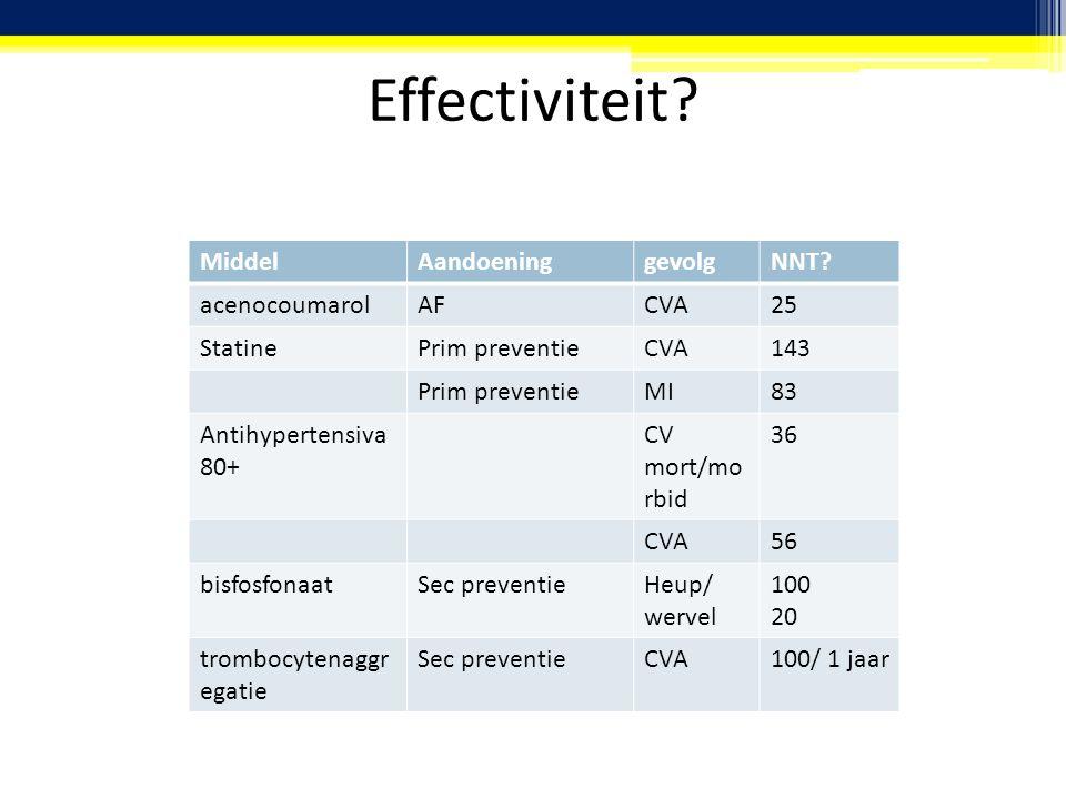 Effectiviteit? MiddelAandoeninggevolgNNT? acenocoumarolAFCVA25 StatinePrim preventieCVA143 Prim preventieMI83 Antihypertensiva 80+ CV mort/mo rbid 36