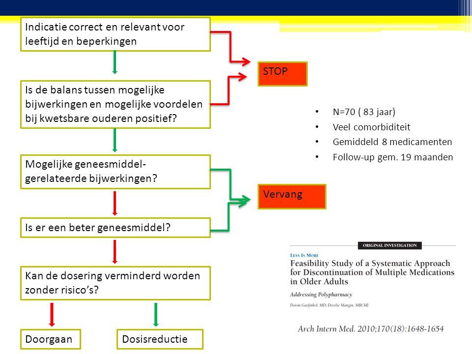 N=70 ( 83 jaar) Veel comorbiditeit Gemiddeld 8 medicamenten Follow-up gem.