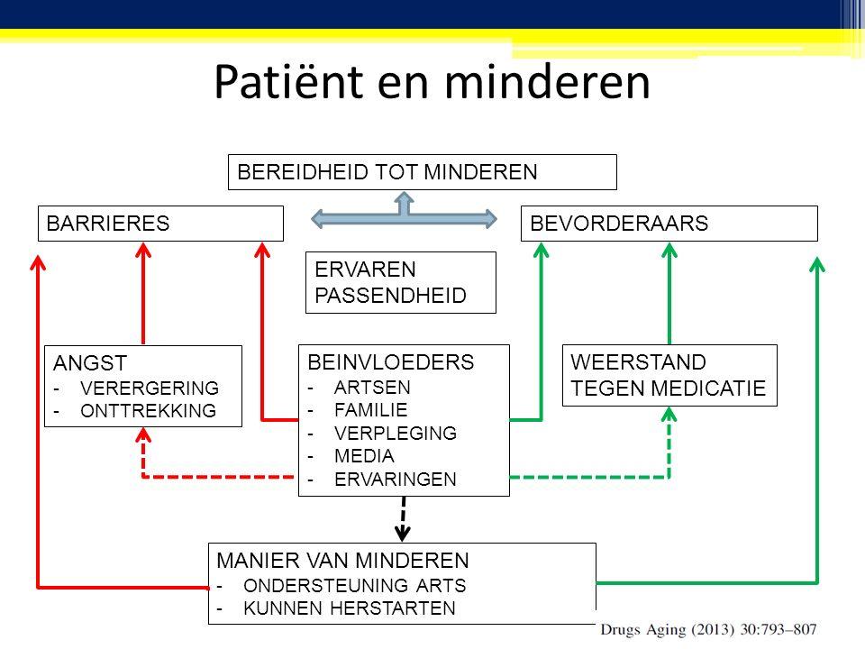 Patiënt en minderen BEREIDHEID TOT MINDEREN BARRIERESBEVORDERAARS ERVAREN PASSENDHEID WEERSTAND TEGEN MEDICATIE BEINVLOEDERS -ARTSEN -FAMILIE -VERPLEGING -MEDIA -ERVARINGEN ANGST -VERERGERING -ONTTREKKING MANIER VAN MINDEREN -ONDERSTEUNING ARTS -KUNNEN HERSTARTEN