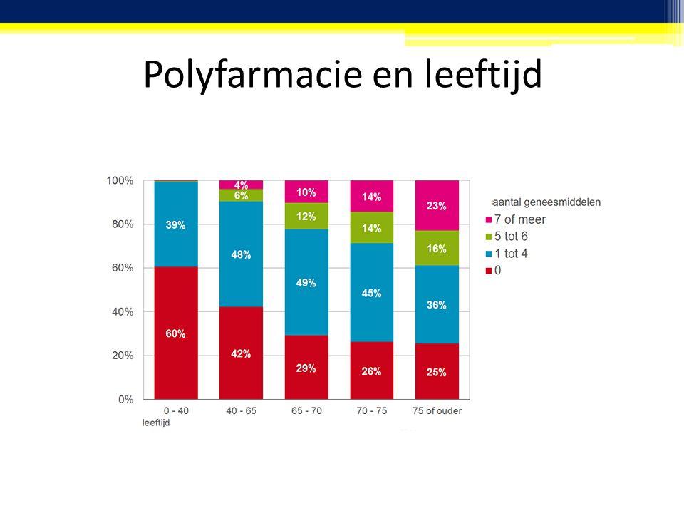 Polyfarmacie en leeftijd