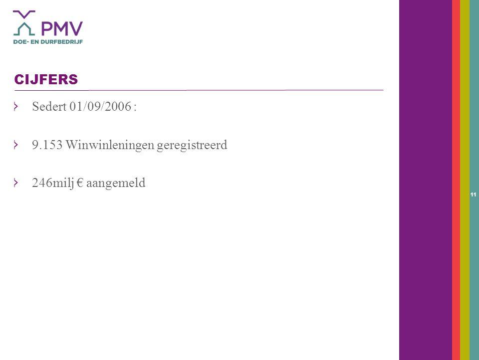 11 CIJFERS Sedert 01/09/2006 : 9.153 Winwinleningen geregistreerd 246milj € aangemeld