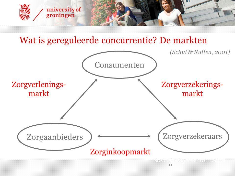 11 Zorgverzekeraars Zorgverlenings- markt Zorgverzekerings- markt Zorginkoopmarkt Source: Lapré et al.., 2001 Wat is gereguleerde concurrentie.