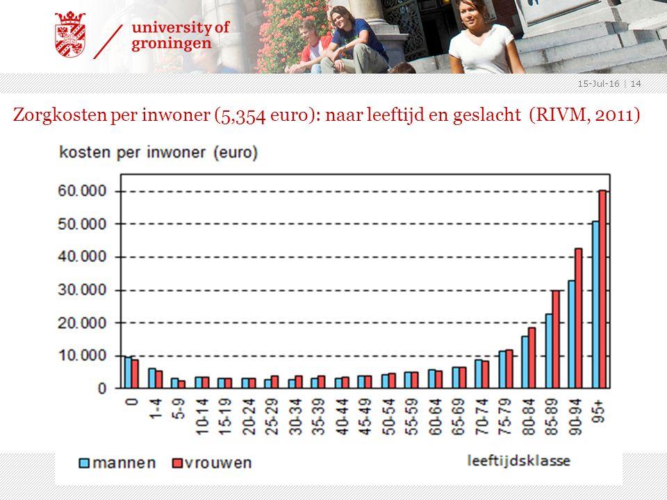 Zorgkosten per inwoner (5,354 euro): naar leeftijd en geslacht (RIVM, 2011) 15-Jul-16 | 14