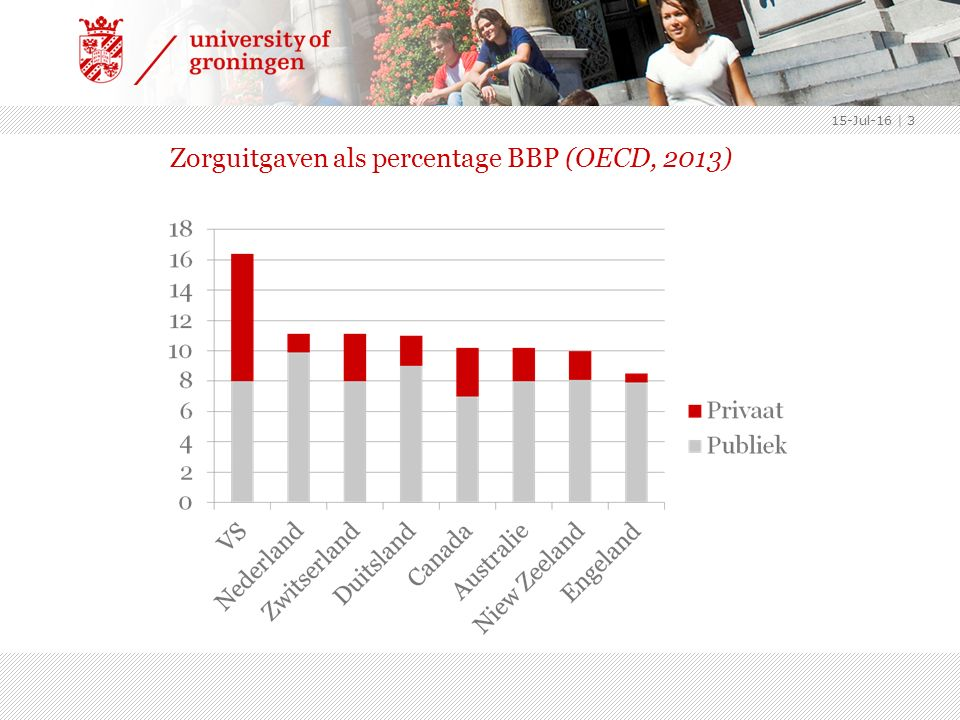 Zorguitgaven als percentage BBP (OECD, 2013) 15-Jul-16 | 3