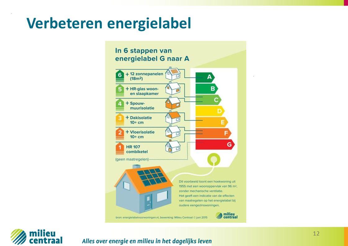 12 Verbeteren energielabel