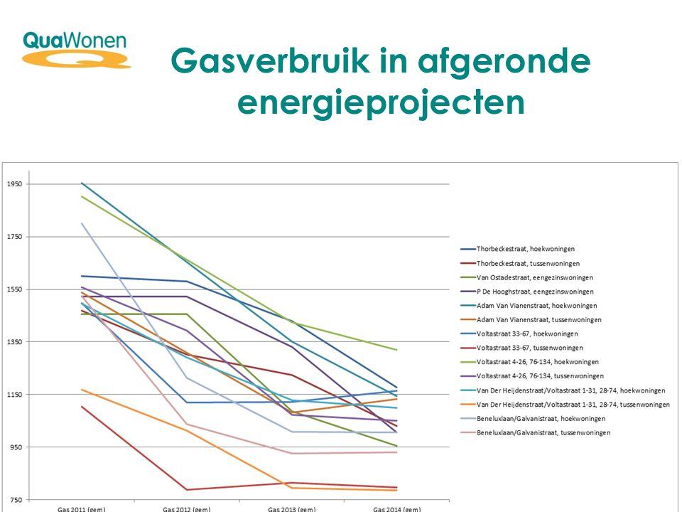 Gasverbruik in afgeronde energieprojecten