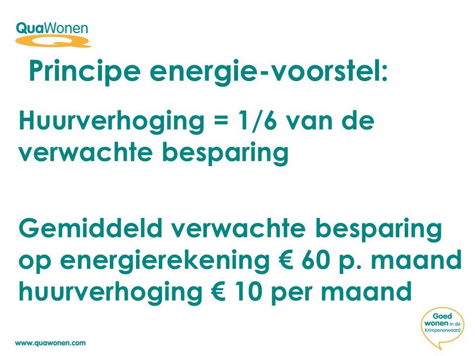 Huurverhoging = 1/6 van de verwachte besparing Gemiddeld verwachte besparing op energierekening € 60 p. maand huurverhoging € 10 per maand Principe en