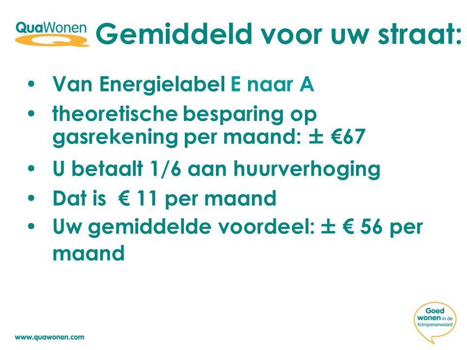 Gemiddeld voor uw straat: Van Energielabel E naar A theoretische besparing op gasrekening per maand: ± €67 U betaalt 1/6 aan huurverhoging Dat is € 11 per maand Uw gemiddelde voordeel: ± € 56 per maand