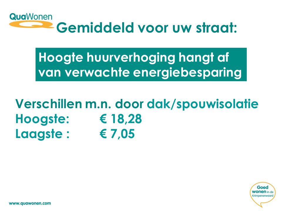 Gemiddeld voor uw straat: Hoogte huurverhoging hangt af van verwachte energiebesparing Verschillen m.n. door dak/spouwisolatie Hoogste: € 18,28 Laagst